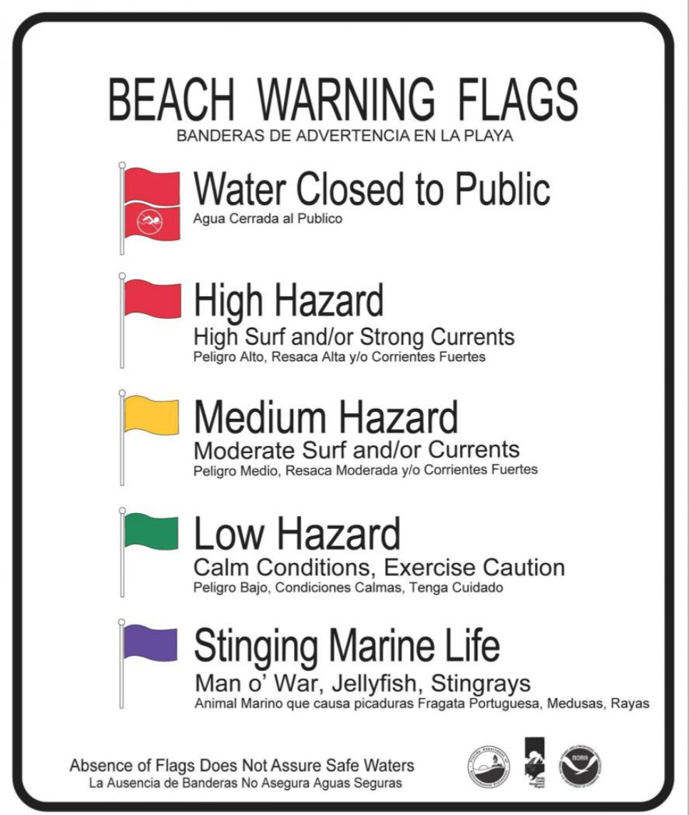 Ocean Swimming and Beach Flags